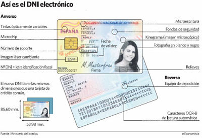 como-es-el-dni-electronico-partes-tarjeta-fisica