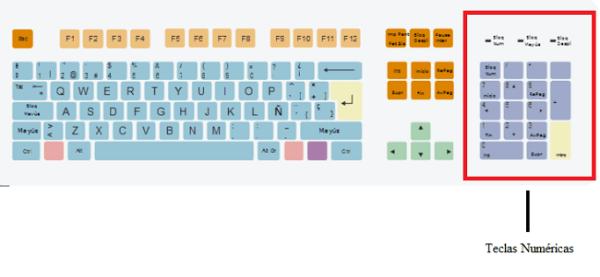 funciones-del-teclado-teclas-numericas