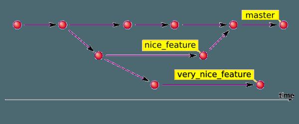 Crear etiquetas ligeras en Git