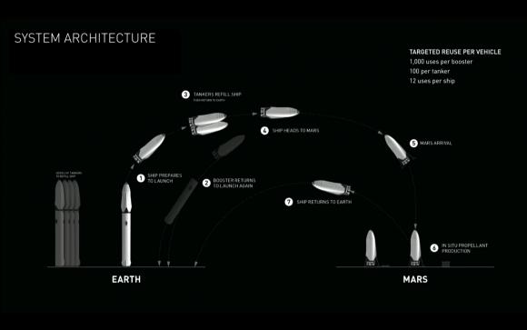 colonizacion-marte-elon-musk-2022-carga-combustible