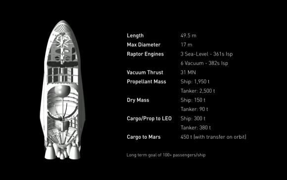 colonizacion-marte-elon-musk-2022-nave