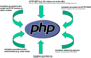Cursos de PHP